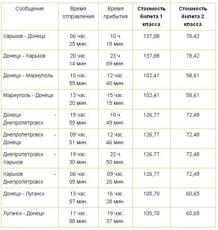 """""""Укрзализныця"""" начала продажу билетов на поезда Skoda (РАСПИСАНИЕ)"""