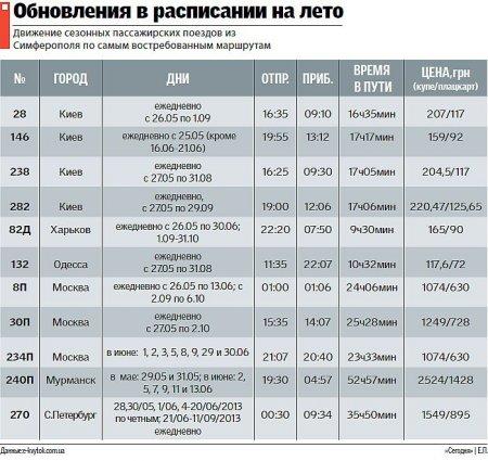 ...свершилось - на симферопольский ж/д вокзал прибыли три скоростных пассажирских поезда - из Донецка, Харькова и...